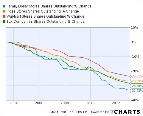 FDO Shares Outstanding Chart
