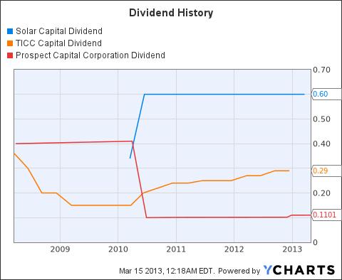 SLRC Dividend Chart
