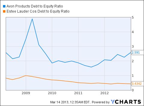 AVP Debt to Equity Ratio Chart