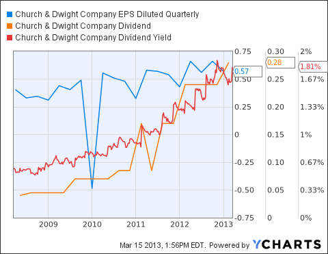 CHD EPS Diluted Quarterly Chart