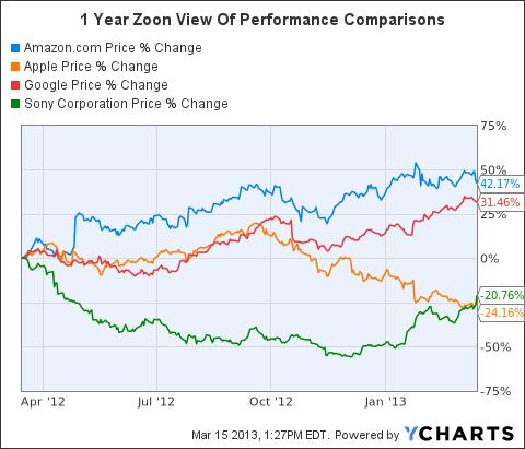 AMZN Chart