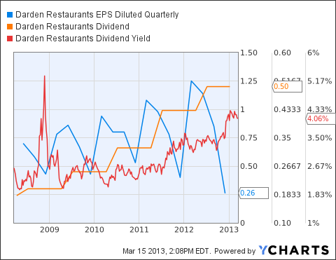 DRI EPS Diluted Quarterly Chart