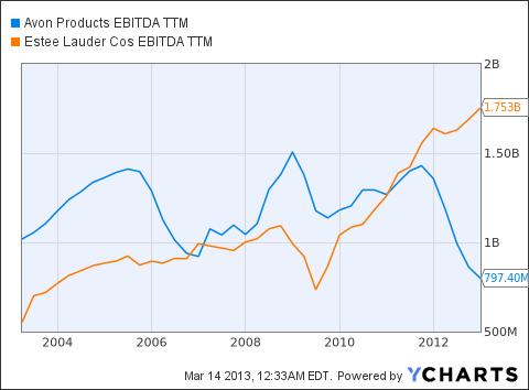 AVP EBITDA TTM Chart
