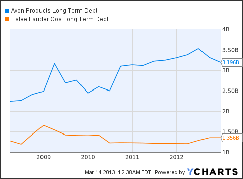 AVP Long Term Debt Chart
