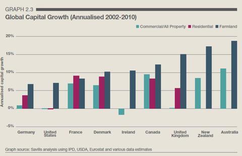 Australian farmland investment price appreciation