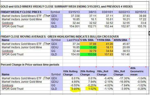 Gold stock weekly data tables