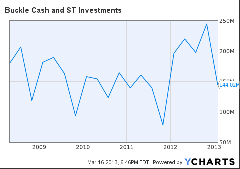 BKE Cash and ST Investments Chart