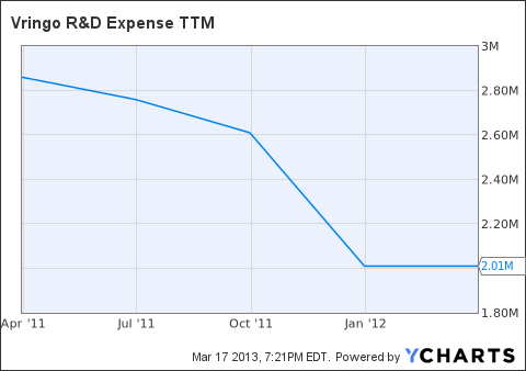 VRNG R&D Expense TTM Chart