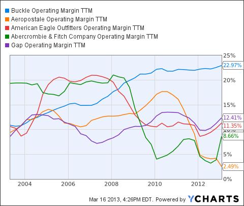 BKE Operating Margin TTM Chart