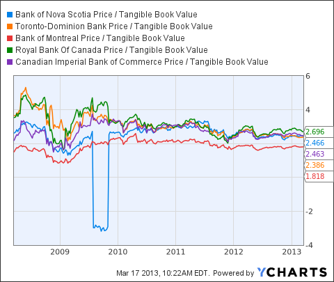 BNS Price / Tangible Book Value Chart