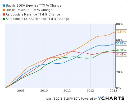 BKE SG&A Expense TTM Chart