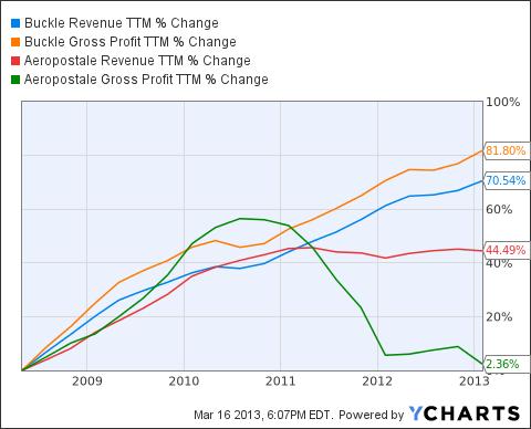 BKE Revenue TTM Chart