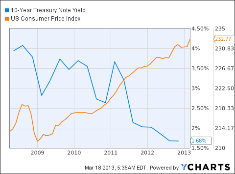 10-Year Treasury Note Yield Chart