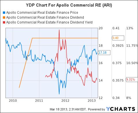 ARI Chart