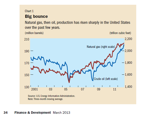 Crude Oil And Natural Gas Production Is Rising In The U.S.