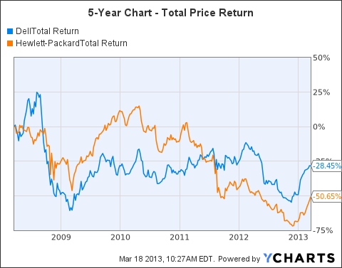 DELL Total Return Price Chart