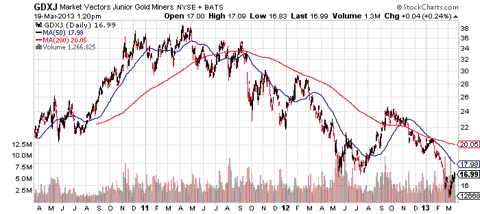 Gold Mining Fund GDXJ in a Major Bull Market and Ready to Deliver Big Returns