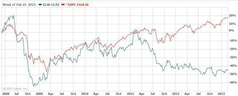 GLW chart vs S&P 500