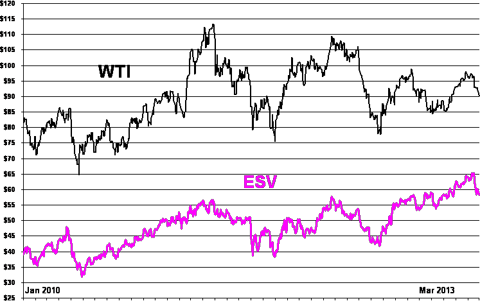 WTI and ESV Since early 2010