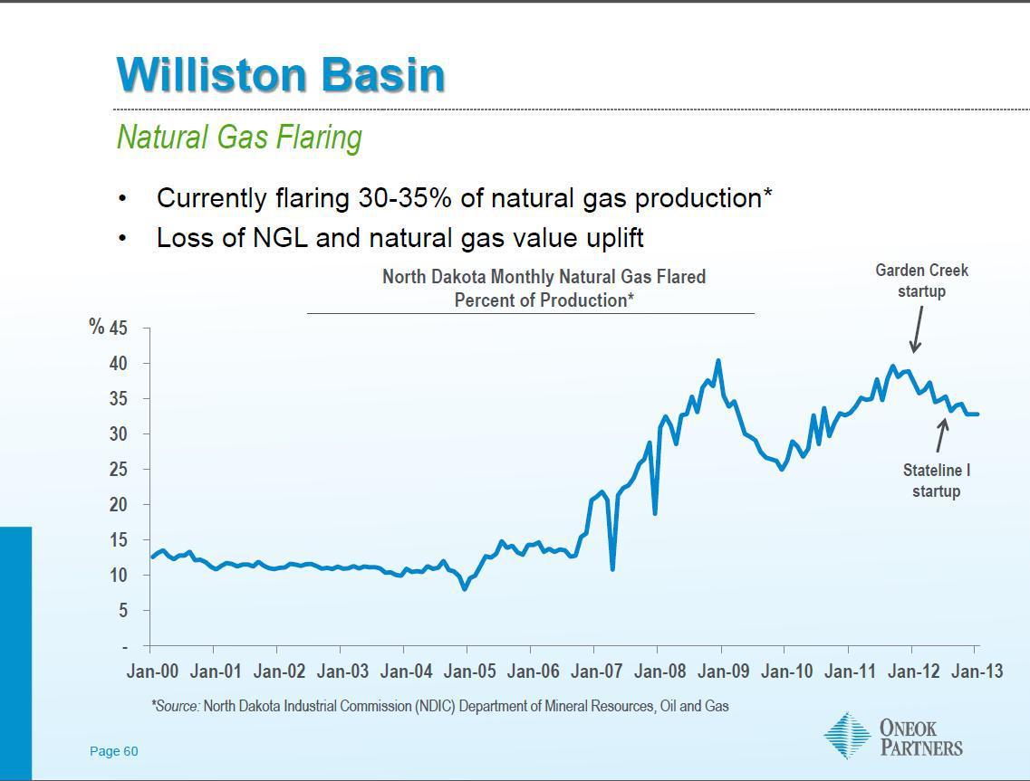 Natural Gas Processing Plants In North Dakota