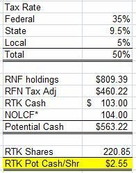 RTK pot cash