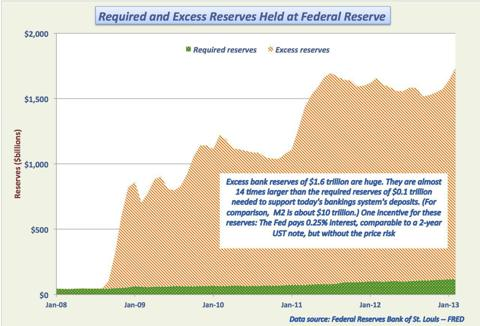 Excess and required bank reserves
