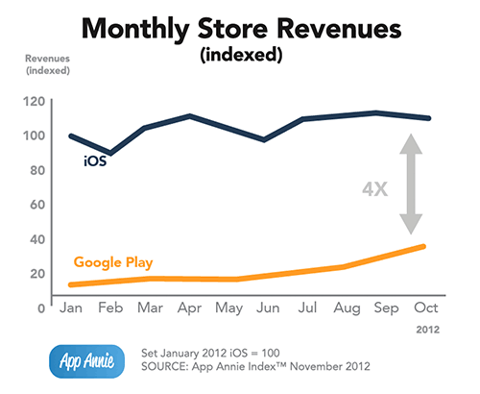 Monthly App Store Revenues - Apple App Store vs Google Play