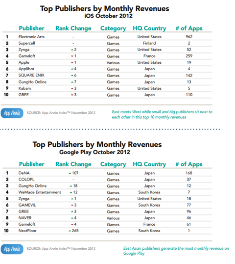 Top Publishers by Monthly Revenue for iOS and Google Play