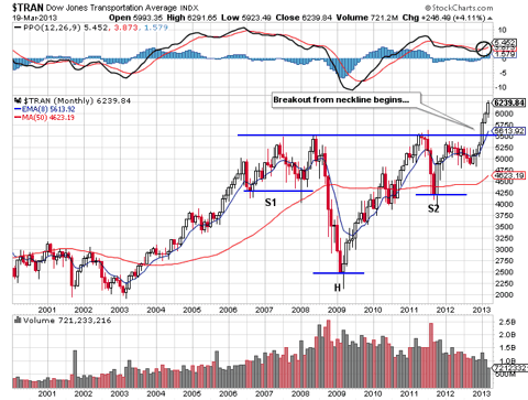 Transportation Average Monthly Head and Shoulders Pattern
