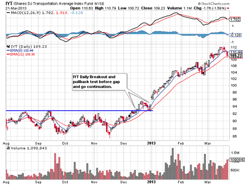 IYT Daily Chart Showing Breakout and Gap and Go