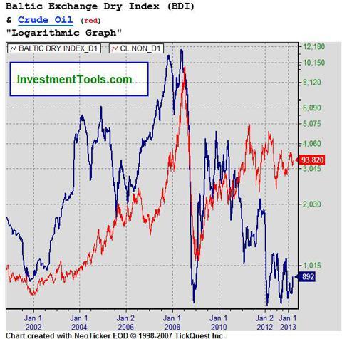 BDI vs. Crude
