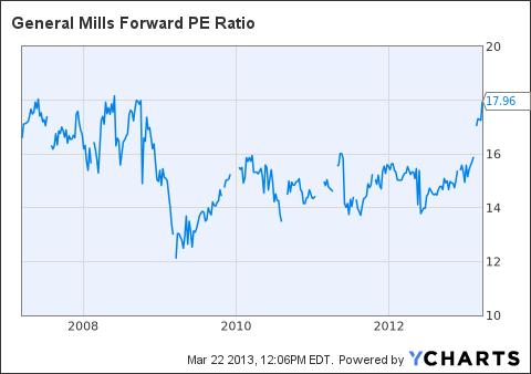 GIS Forward PE Ratio Chart