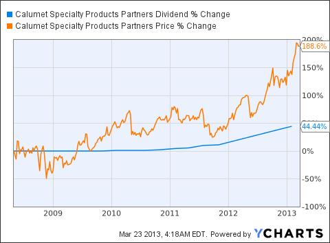 CLMT Dividend Chart