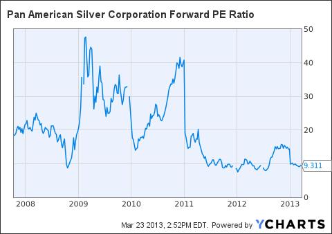 PAAS Forward PE Ratio Chart