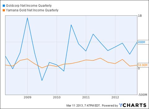 GG Net Income Quarterly Chart