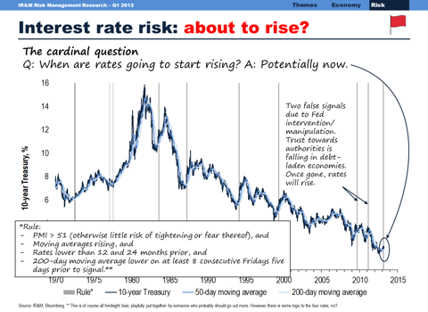 Interest rates about to rise