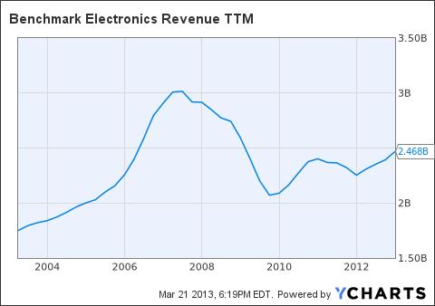 BHE Revenue TTM Chart