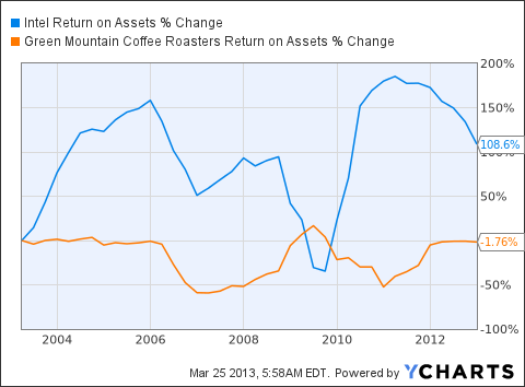 INTC Return on Assets Chart