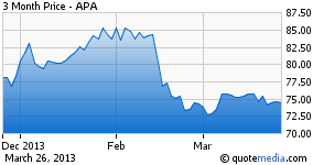 APA - 3 Months performance