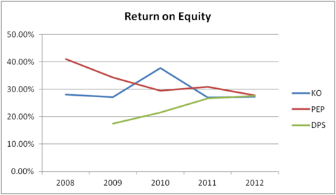 5-Year Annual Return on Equity