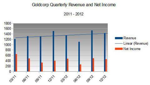 Goldcorp earnings
