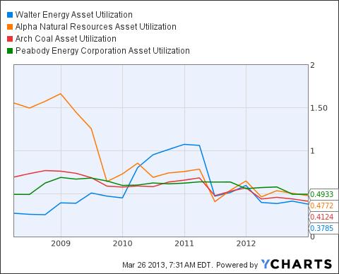 WLT Asset Utilization Chart
