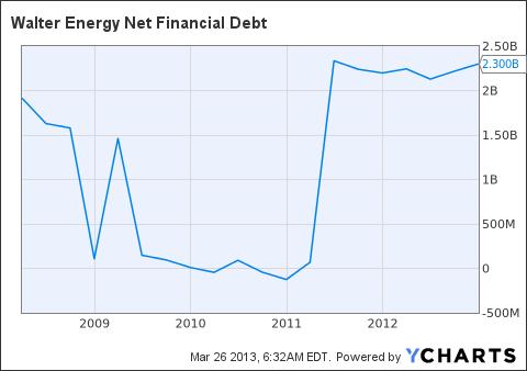 WLT Net Financial Debt Chart