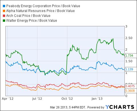 BTU Price / Book Value Chart