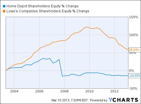 HD Shareholders Equity Chart