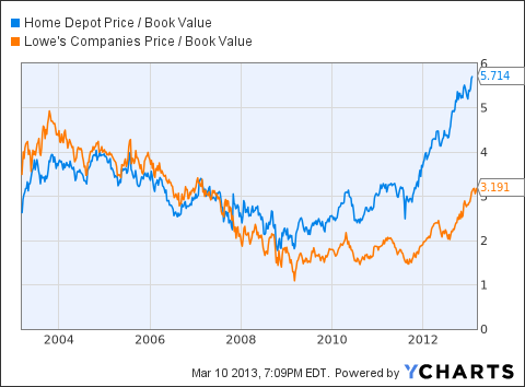 HD Price / Book Value Chart