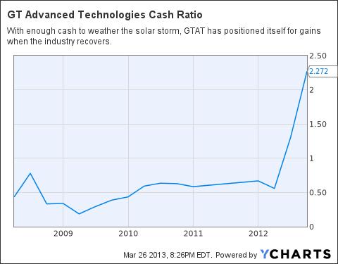 GTAT Cash Ratio Chart