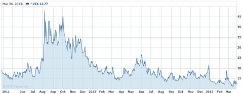 VIX 2 Year Chart