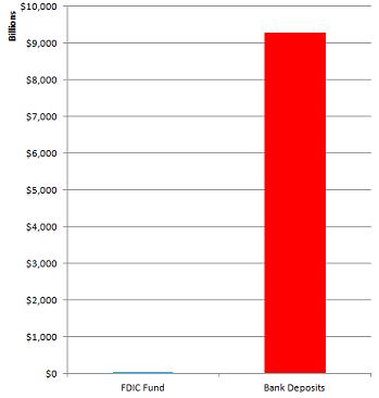 FDIC Ratio