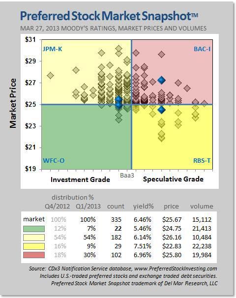 Preferred Stock Market Snapshot for Q1/2013